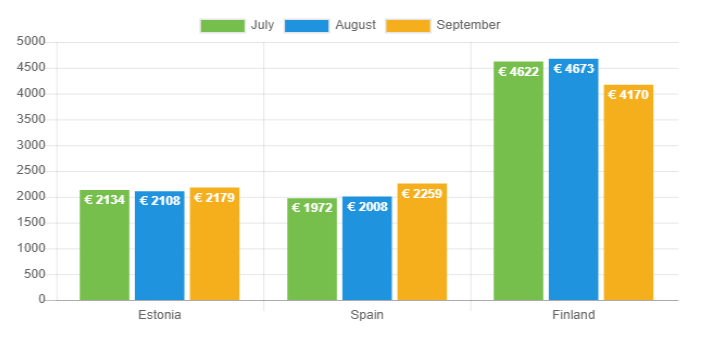 Avg loan amount - Sep 2019
