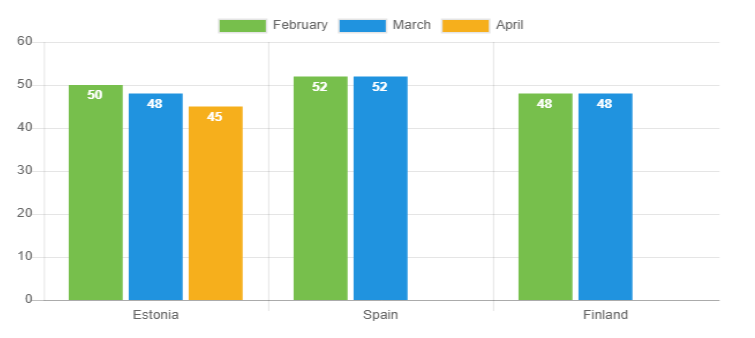Avg loan duration April 2020