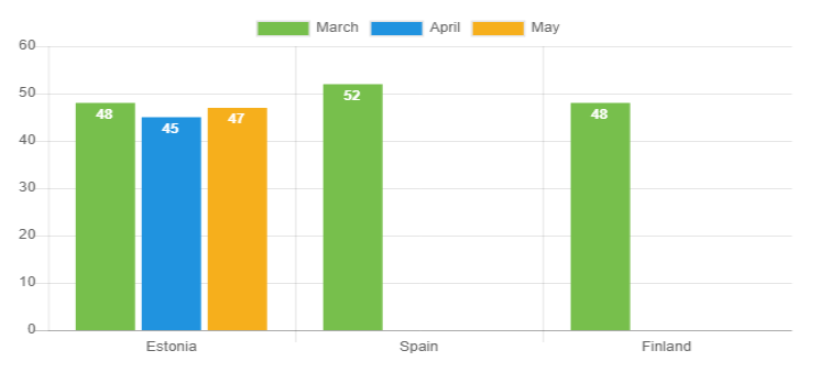 Avg loan duration May 2020 - Bondora