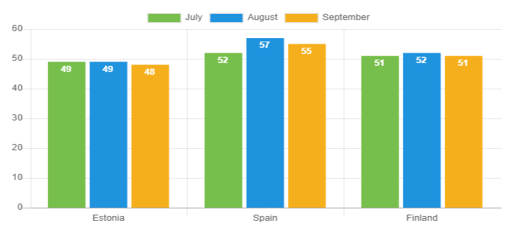 Avg loan duration - Sep 2019