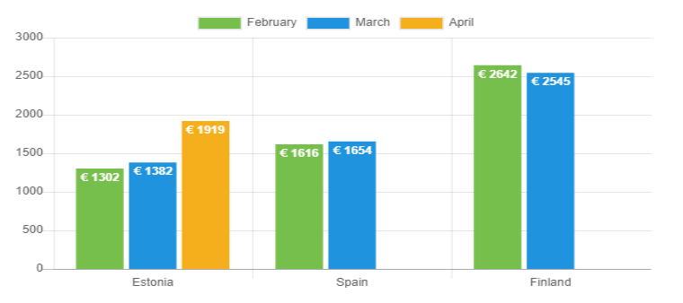 Avg net income April 2020