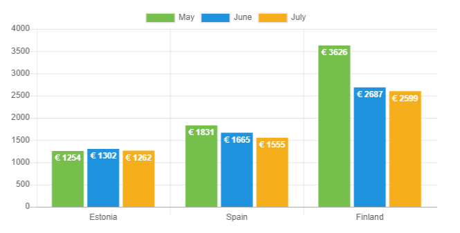 Avg net income - July 2019