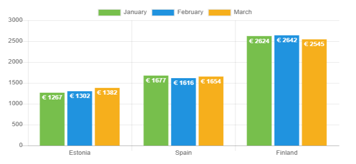 Avg net income March 2020
