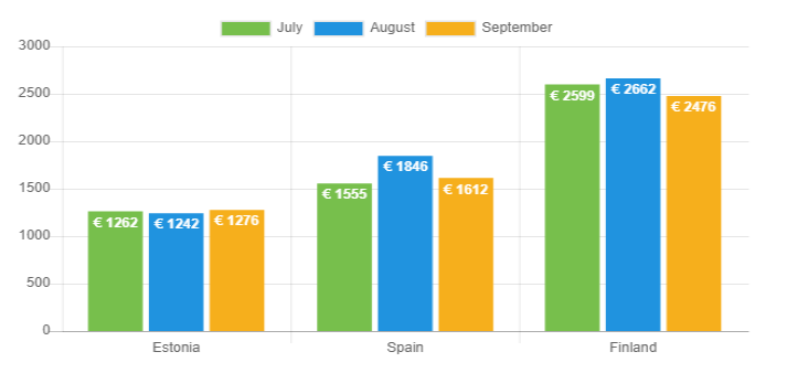 Avg net income - Sep 2019