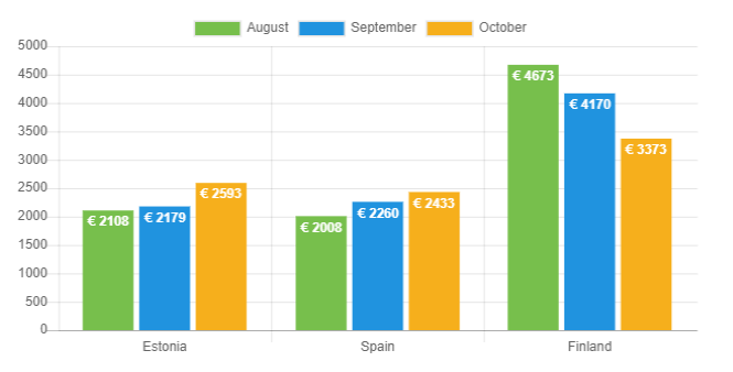 Avg. loan amount Oct 2019