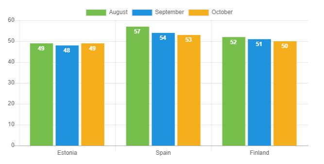 Avg. loan duration Oct 2019