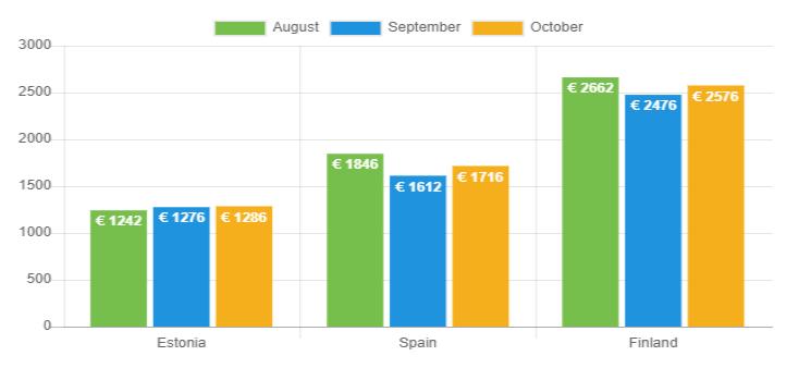 Avg. net income Oct 2019