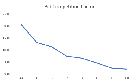 Bid Competition Factor per Bondora Rating
