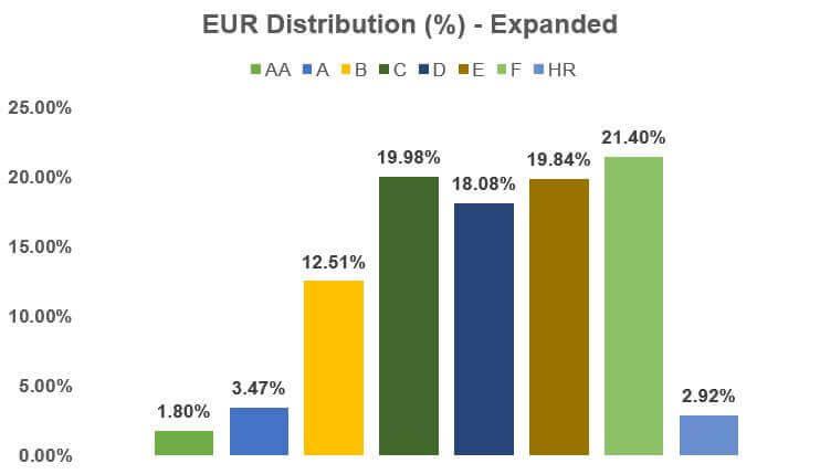 Bondora-Go-Grow-Verteilung