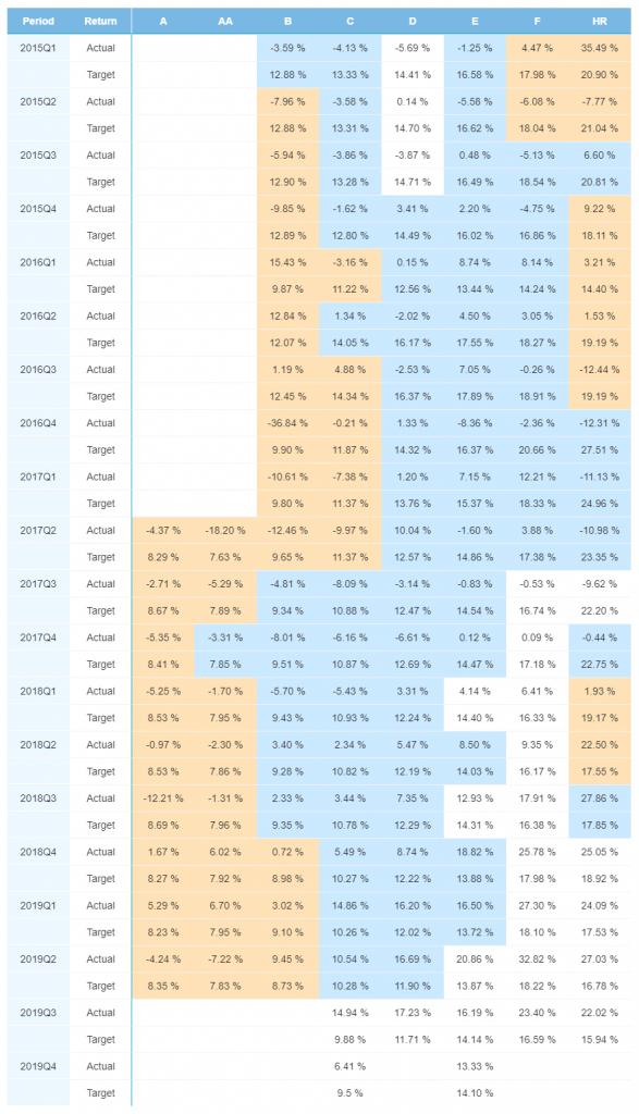 Bondora Portfolio Performance FIN April 2020