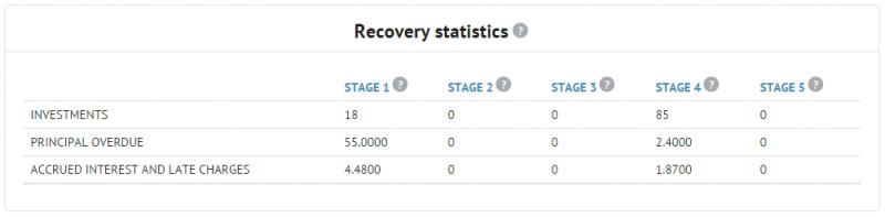 Bondora Recovery Statistics