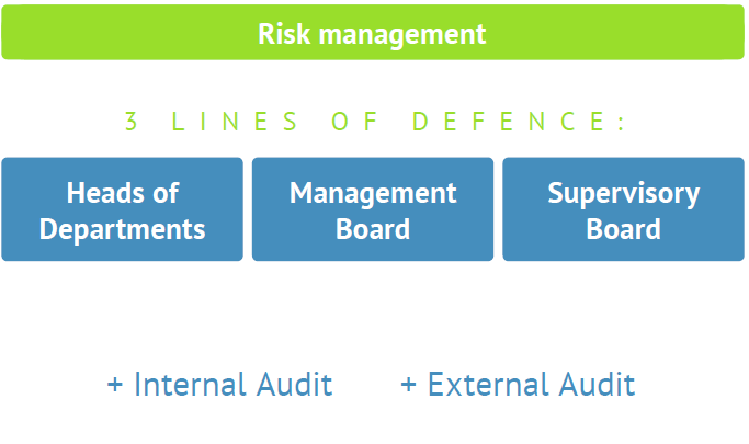 Bondora Risk Management