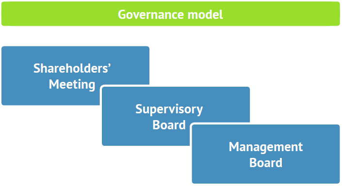Bondora governance model
