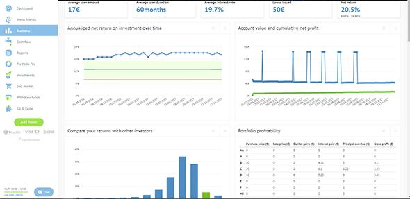 Bondora-personal-statistics-page