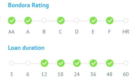 Bondora rating and loan duration