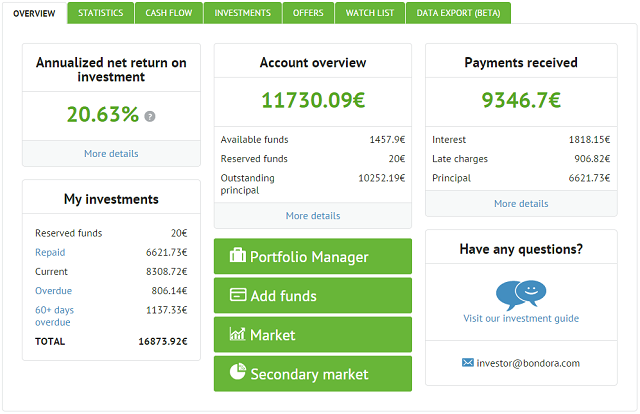 The Bondora Investor Dashboard