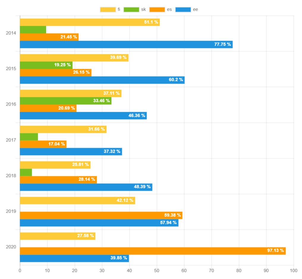 Breakdown of the recovery rates by country