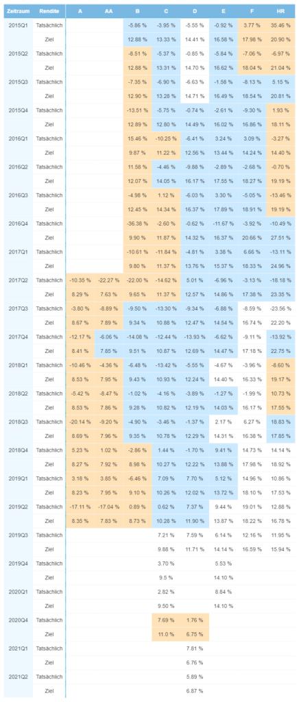 Wertentwicklung des Portfolios in Finnland - Juli 2021