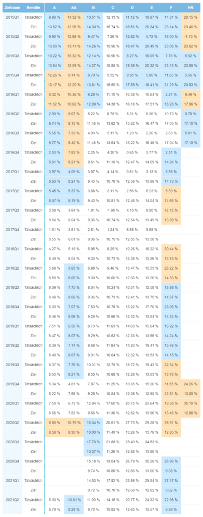 Wertentwicklung des Portfolios in Estland - Juli 2021