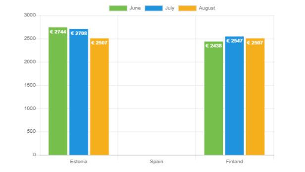 Durchschnittliche Kreditsummen – August 2021