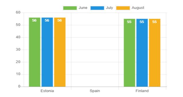 Laufzeit der Kredite – August 2021
