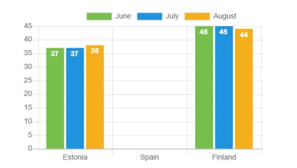 Durchschnittsalter – August 2021