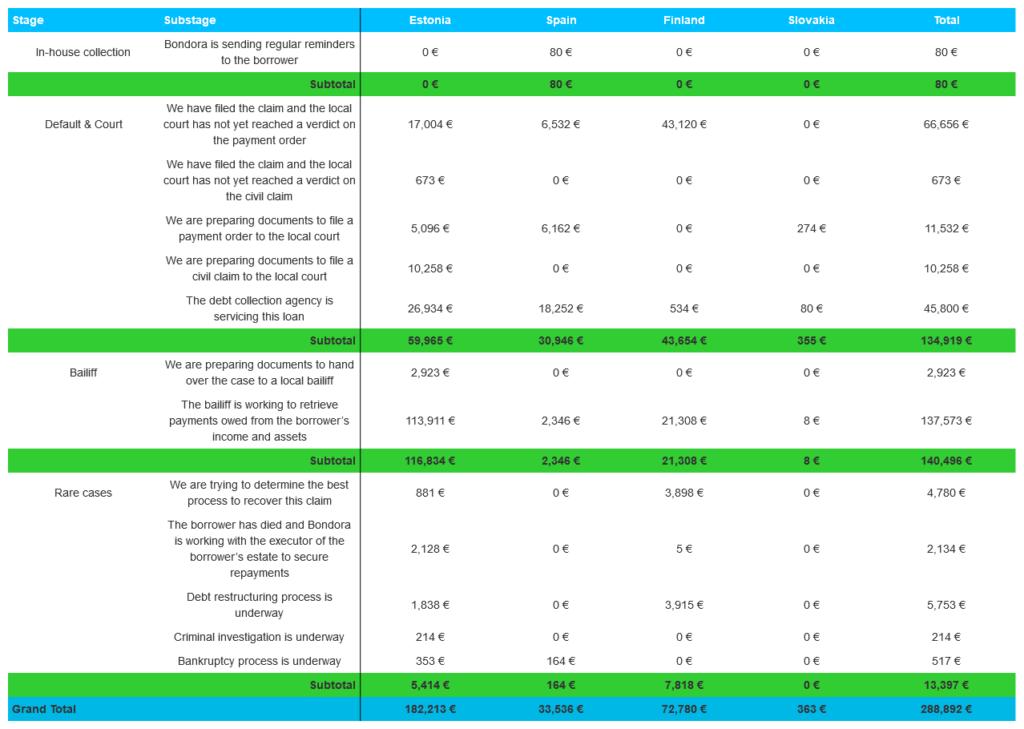 Bondora P2P recoveries - October