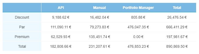 Current loans - April 2019