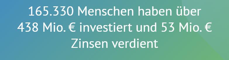 165.330 Menschen haben über 438 Mio.€ investiert und 53 Mio. € Zinsen verdient