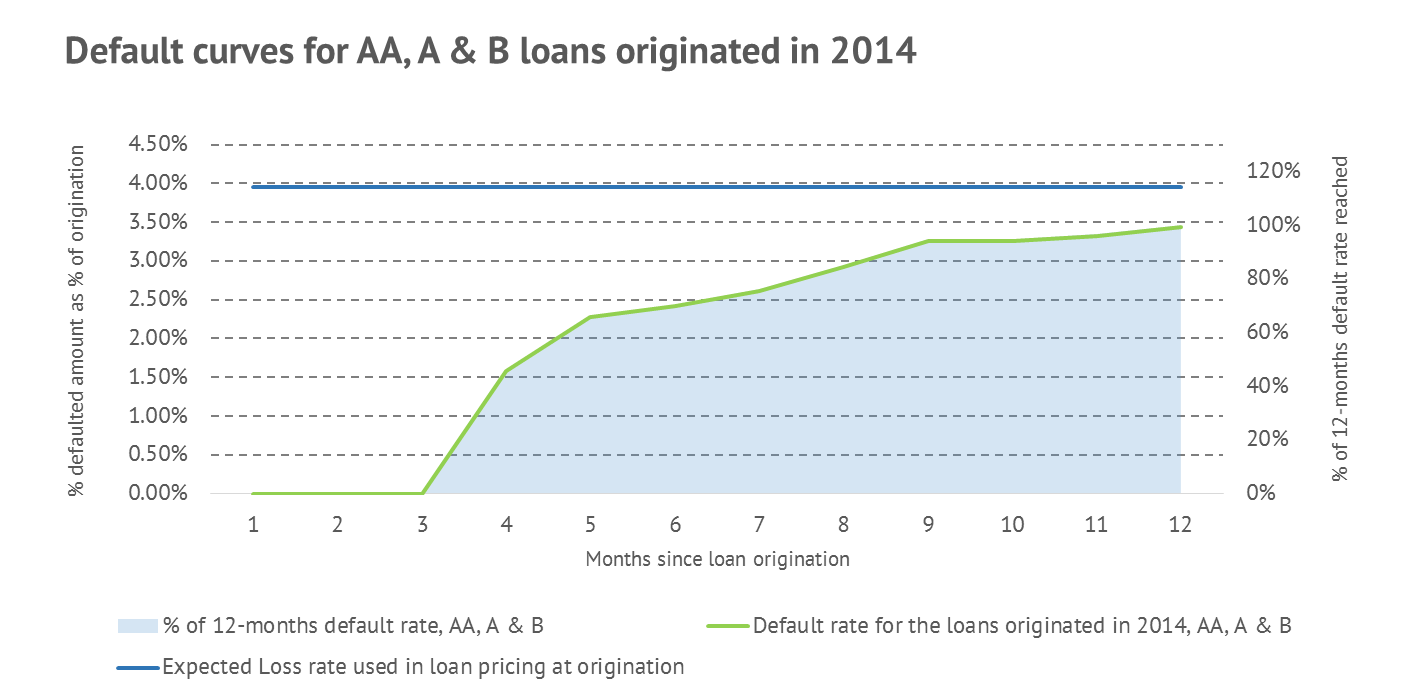 Bondora ratings Default curves for the loans originated in 2014: Ratings AA, A and B