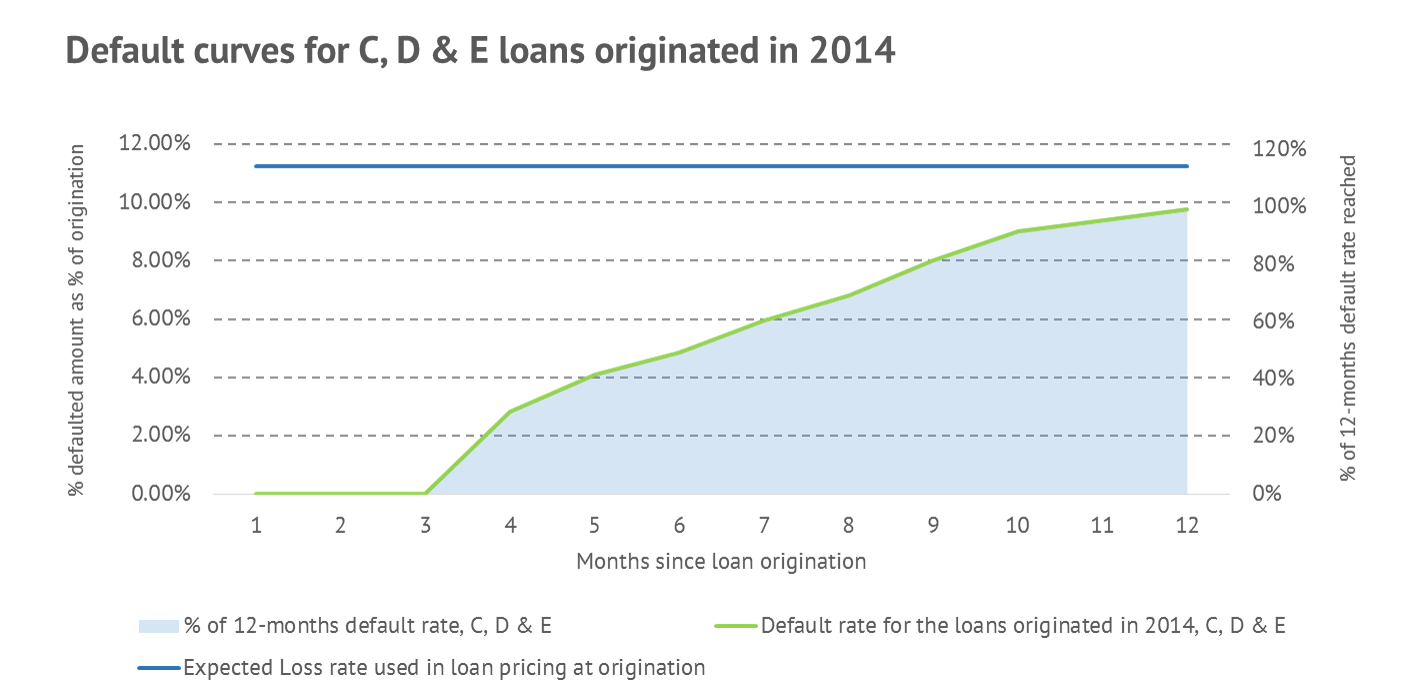 Default curves for the loans originated in 2014: Ratings C, D and E