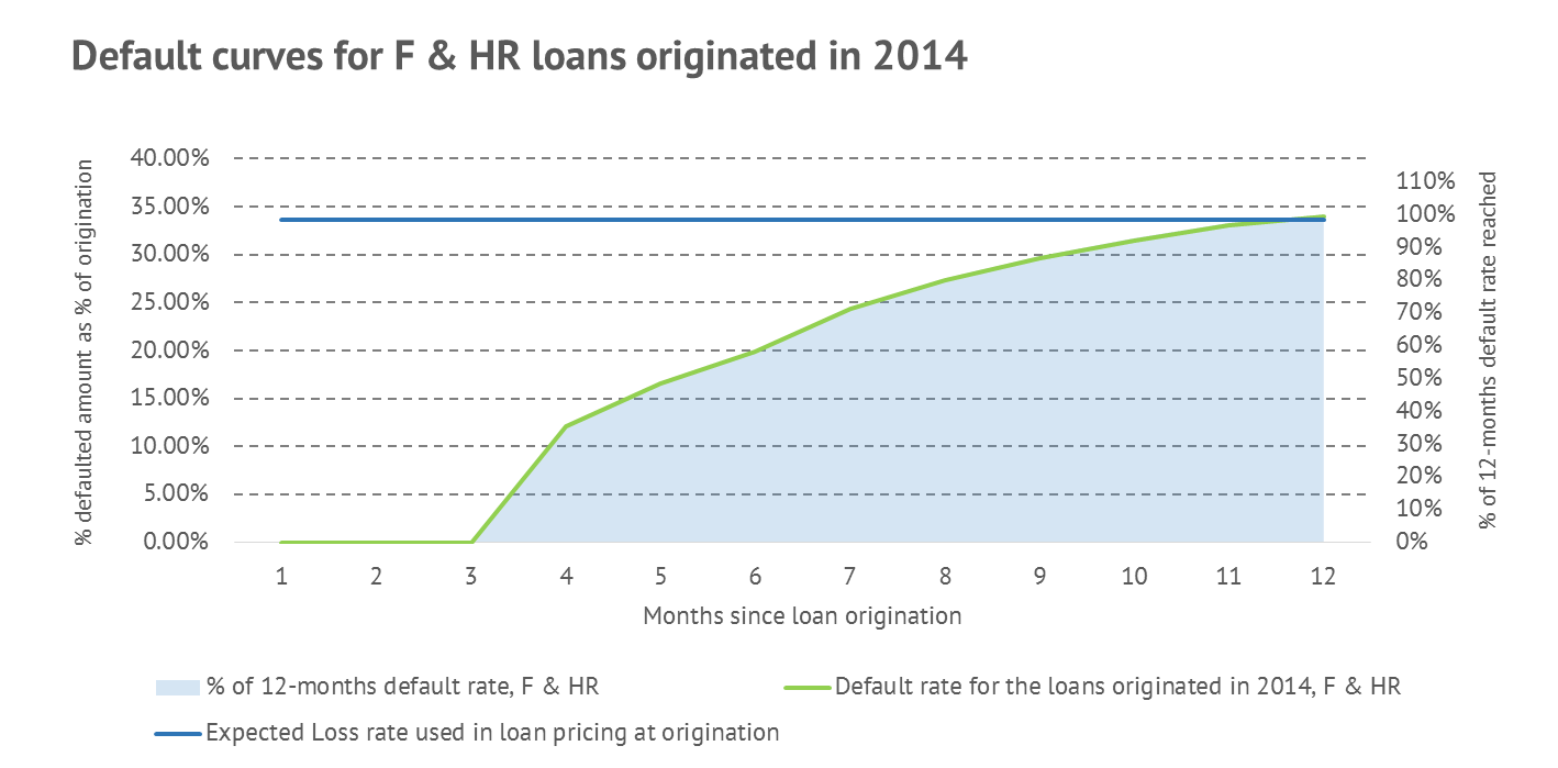 Default curves for the loans originated in 2014: Ratings F and HR