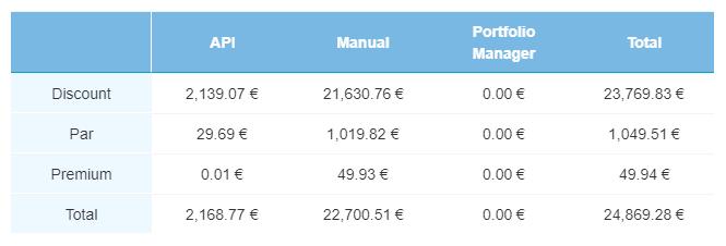 Defaulted loans - April 2019
