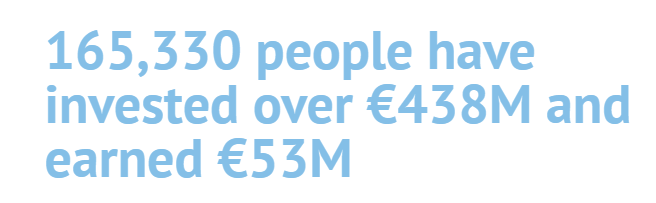 165,330 people have invested over €438M and earned €53M