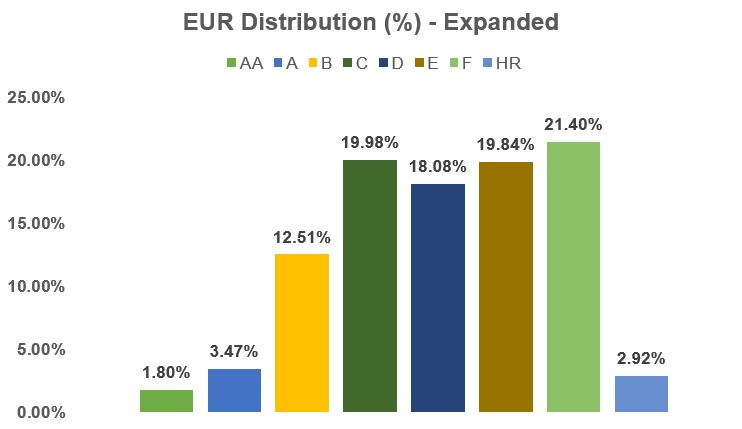 EUR Distribution (%) - Expanded