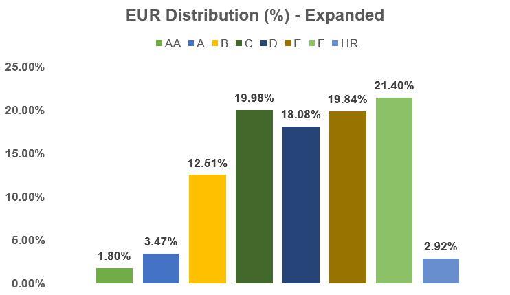EUR Distribution (%) - Expanded