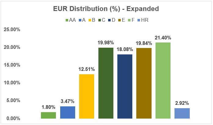 EUR Distribution percentage - Expended - August 2018