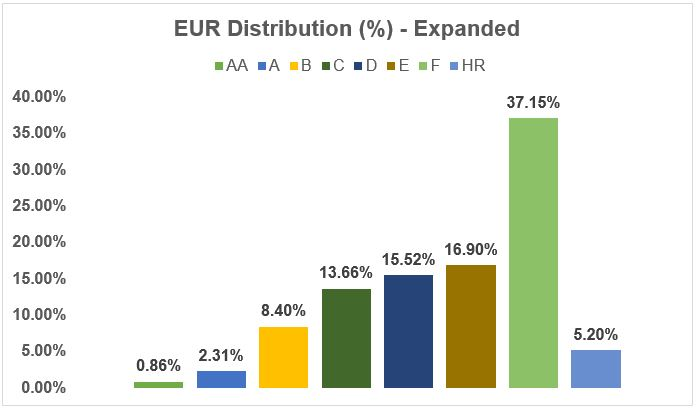 EUR Distribution percentage - Expended