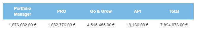 EUR amount table - November 2018