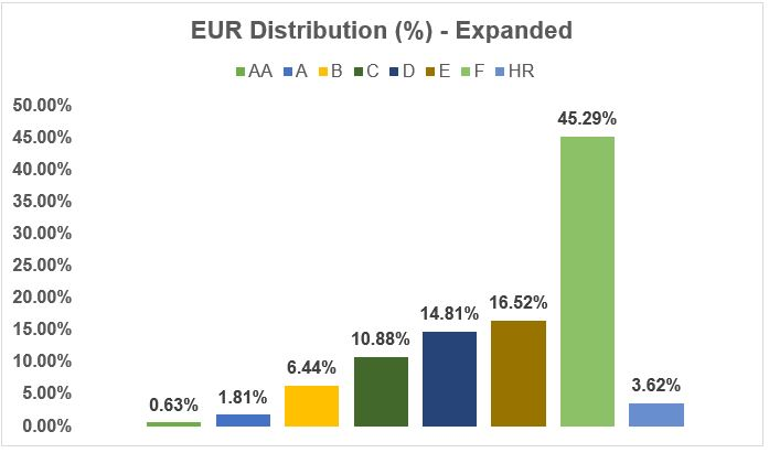 EUR distribution - Expended