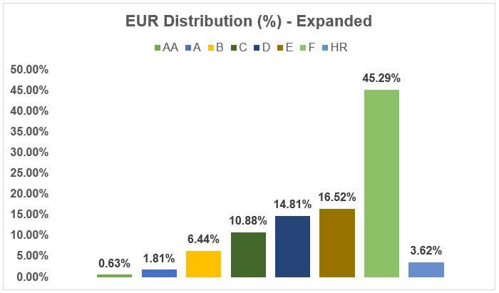 EUR distribution percent expended - Bondora