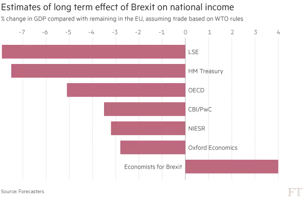 Economic Impact of Brexit