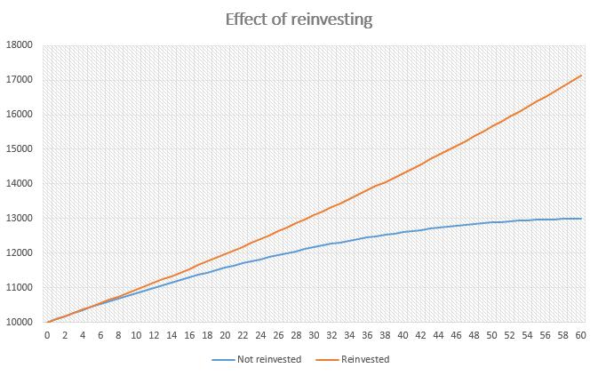 Effect of reinvesting on Bondora