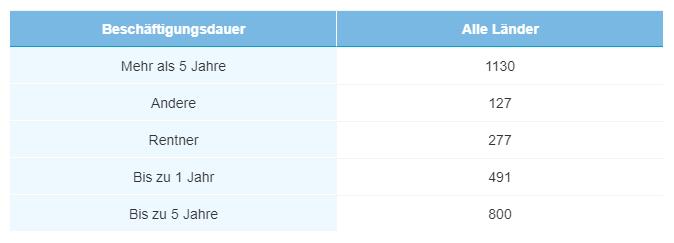 Employment duration - DE