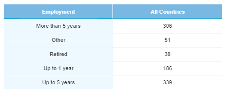 Employment duration - June 2020