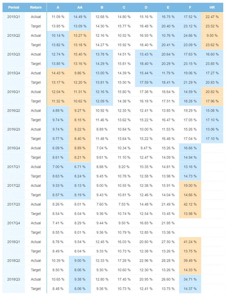 Estonia portfolio performance - January 2019
