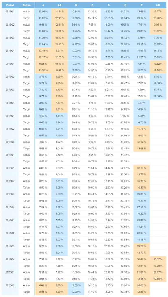 Estonia portfolio performance – November