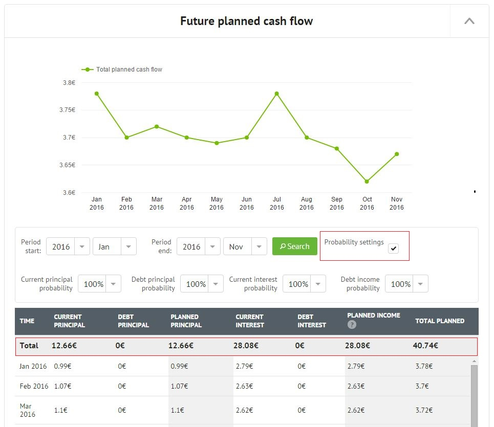 Expert Center Future planned cash flow graph