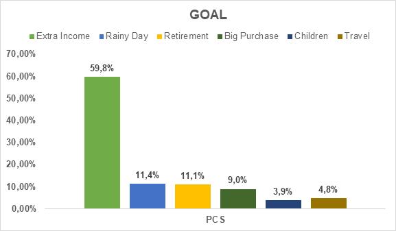 Figure 3a – Investors chosen goal – August 2020