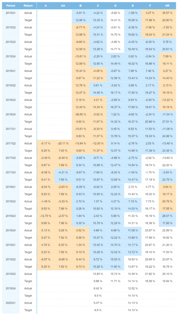 Finland portfolio performance – November